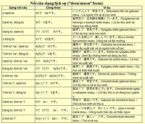 Nối câu trong tiếng Nhật