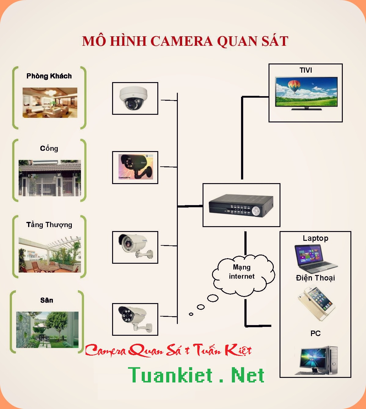 Lắp đặt Camera quan sát Tại Thái Bình